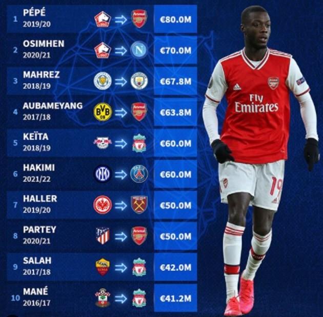 Most expensive Africans - Bóng Đá