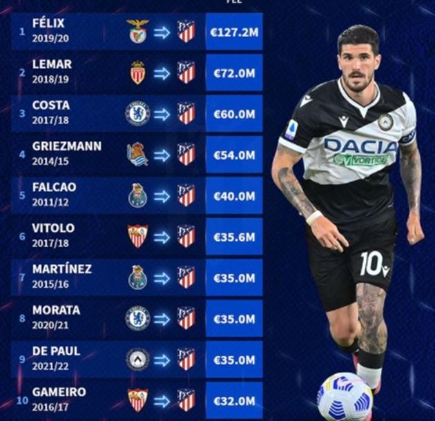 Most expensive transfers Atletico - Bóng Đá