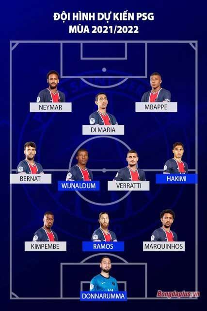 HLV Mauricio Pochettino đang có trong tay một đội hình siêu khủng của PSG để chuẩn bị cho mùa 2021/22